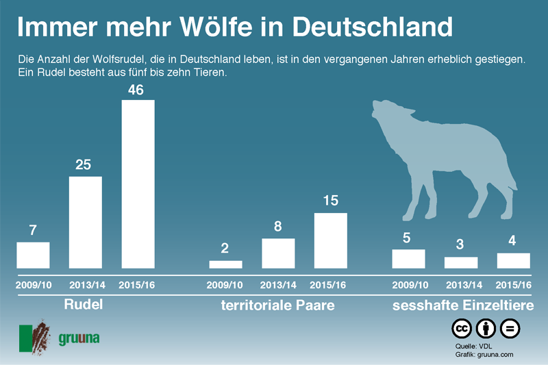 grafik-wo%cc%88lfe-population